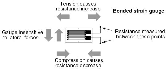 Chapter 9 <BR>Section G <BR>Strain gauges