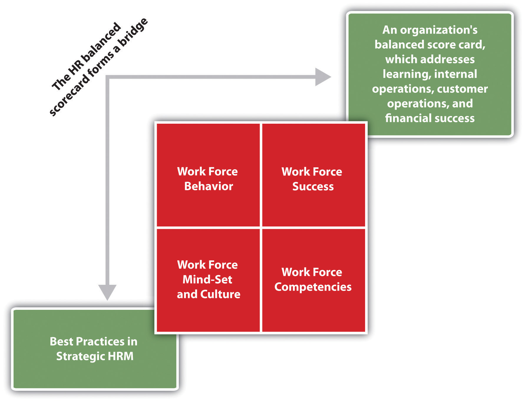 starbuck strategic human resource managment Human resource management introduction as storey (2001) explains that human resource management concept is typical approach to business which quest to achieve competitive advantage through the strategic disposition of dedicated and committed human work force using array of values, culture, personnel and structural techniques.