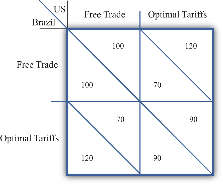 the positive impact of free trade in the united states President donald trump on wednesday claimed the trade conflict with china has not had any effect on the us economy, despite american businesses warning about pain caused from the tariffs.