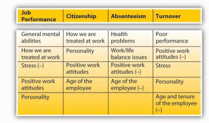 factors that influence the employees' effectiveness Learn the factors the influence your child's behaviors so you can determine which discipline strategies will be most effective.