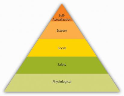 organisational behaviour motivational theories maslow To bring maslow's need hierarchy theory of motivation in synchronization with empirical research, clayton alderfer redefined it in his own terms.