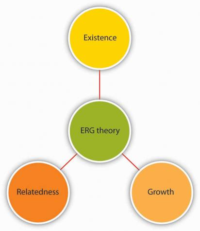 alderfers erg theory and maslows hierarchy needs theory essay Maslows hierarchy of needs essay  the hierarchy of needs theory was first introduced in 1943 by an american psychologist abraham maslow in.