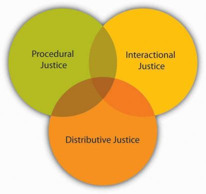 organizational justice Organizational justice concerns how employees view fairness in places of employment the three types of justice are distributive, procedural, and.
