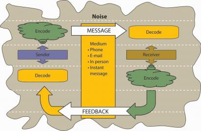 Understanding the communication process in the workplace essay