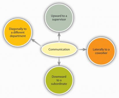 culture direction diagram chapter 8 section c different types of communication and ...