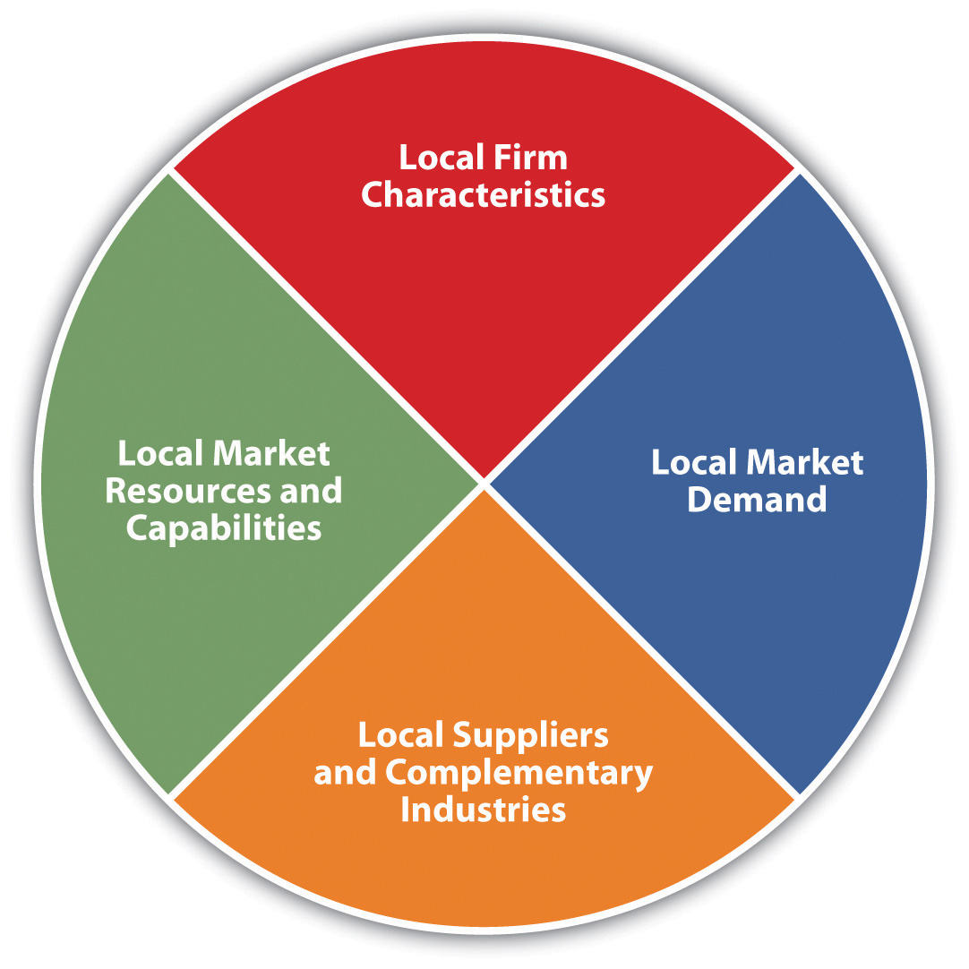 Chapter 2 section a what is international trade theory - Porter s model of competitive advantage ...